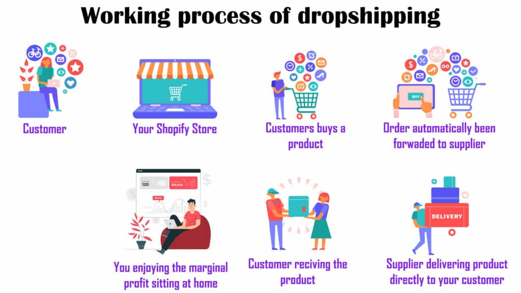 starting deopshipping business in India